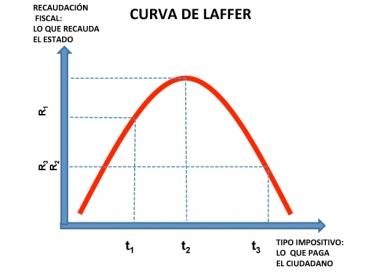 La curva de Laffer